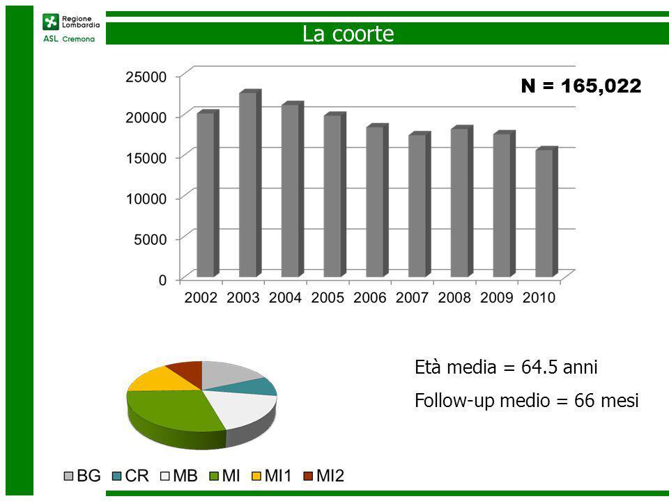 I beta-bloccanti utilizzati N% ATENOLOLO 58676 35.6% NEBIVOLOLO 48034 29.1% BISOPROLOLO 43651 26.5% CARVEDILOLO 26351 16.0% METOPROLOLO 18784 11.4% ATENOLOLO ED ALTRI DIURETICI 17102 10.4% SOTALOLO 8955 5.4% PROPRANOLOLO 5959 3.6% BETABLOCCANTI SEL.