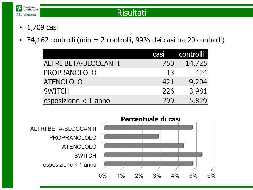 Risultati casicontrolli ALTRI BETA-BLOCCANTI75014,725 PROPRANOLOLO13424 ATENOLOLO4219,204 SWITCH2263,981 esposizione < 1 anno2995,829 1,709 casi 34,162 controlli (min = 2 controlli, 99% dei casi ha 20 controlli) Percentuale di casi
