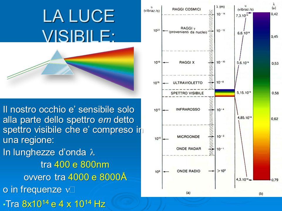 LA LUCE VISIBILE: Il nostro occhio e' sensibile solo alla parte dello spettro em detto spettro visibile che e' compreso in una regione: In lunghezze d