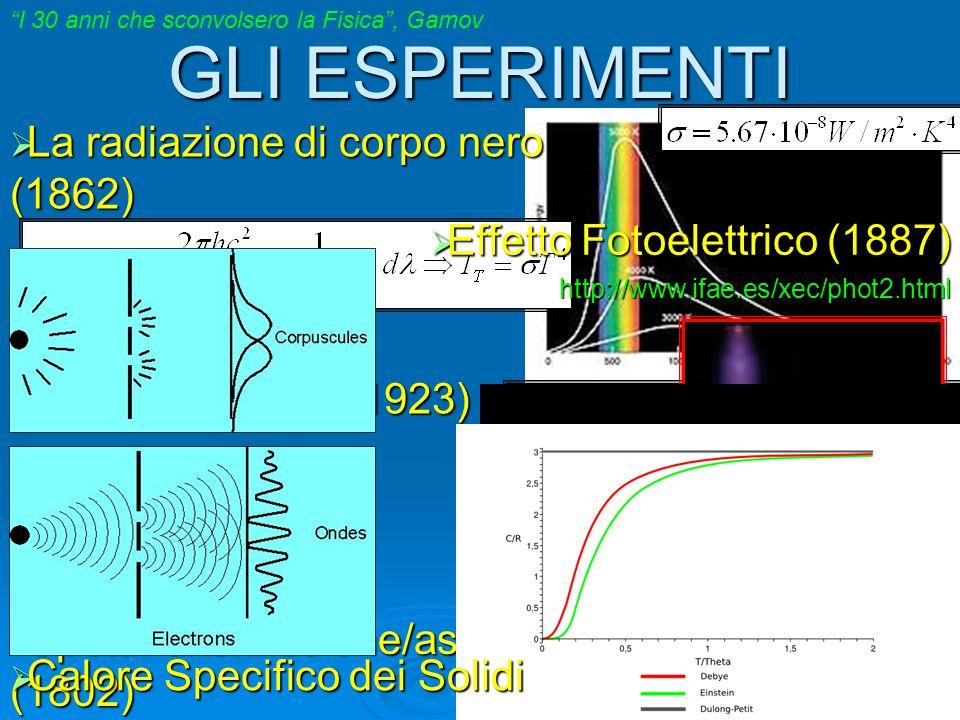 GLI ESPERIMENTI  Diffrazione da elettroni  La radiazione di corpo nero (1862)  Effetto Fotoelettrico (1887) http://www.ifae.es/xec/phot2.html  Eff