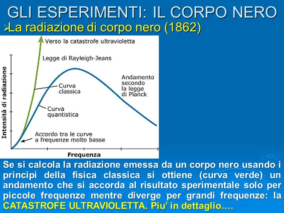 GLI ESPERIMENTI: IL CORPO NERO  La radiazione di corpo nero (1862) Se si calcola la radiazione emessa da un corpo nero usando i principi della fisica