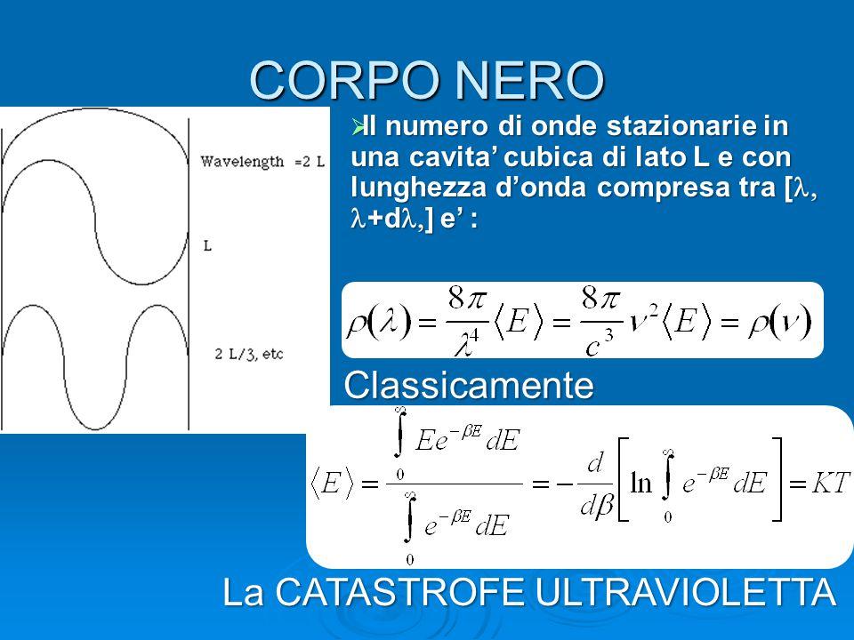 CORPO NERO  Il numero di onde stazionarie in una cavita' cubica di lato L e con lunghezza d'onda compresa tra [  +d  ] e' : Classicamente La CATAST
