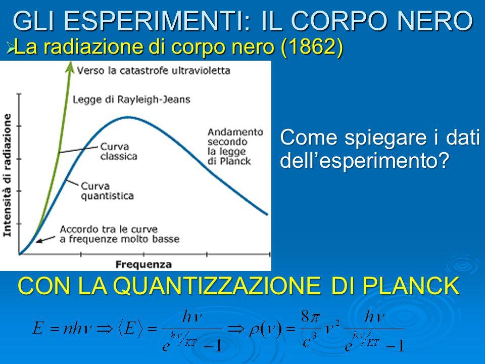 GLI ESPERIMENTI: IL CORPO NERO  La radiazione di corpo nero (1862) Come spiegare i dati dell'esperimento? CON LA QUANTIZZAZIONE DI PLANCK