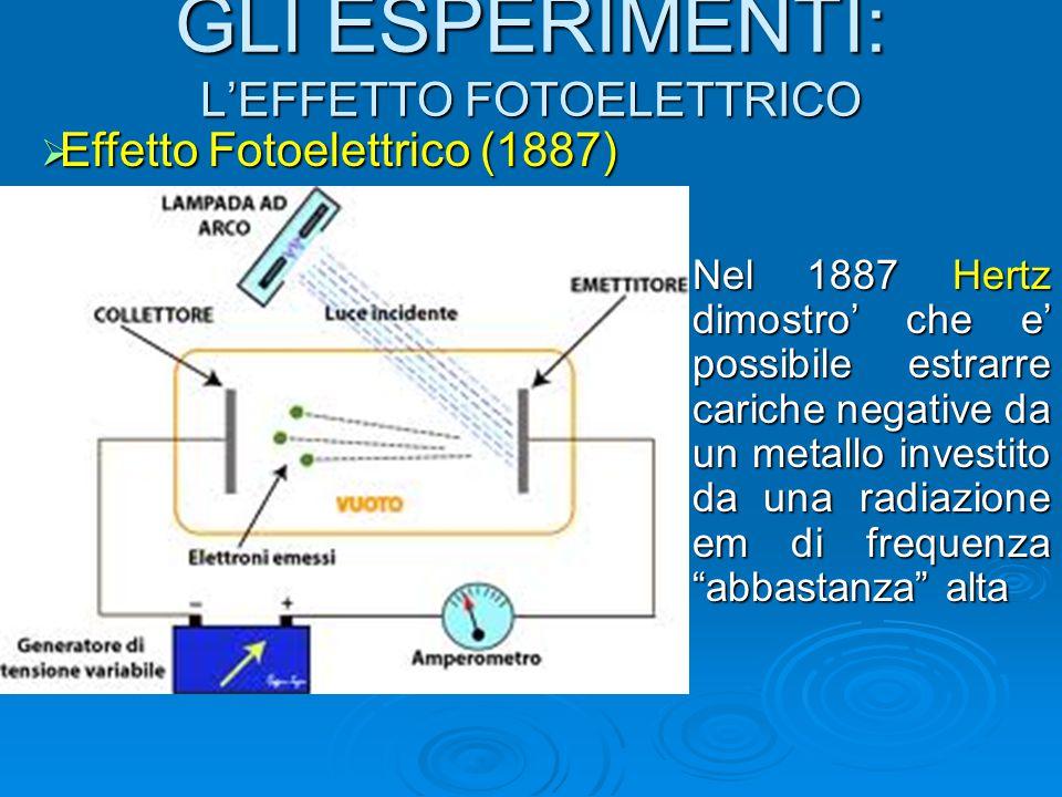 GLI ESPERIMENTI: L'EFFETTO FOTOELETTRICO  Effetto Fotoelettrico (1887) Nel 1887 Hertz dimostro' che e' possibile estrarre cariche negative da un meta