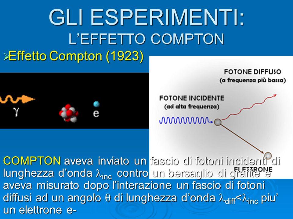 GLI ESPERIMENTI: L'EFFETTO COMPTON  Effetto Compton (1923) COMPTON aveva inviato un fascio di fotoni incidenti di lunghezza d'onda inc contro un bers