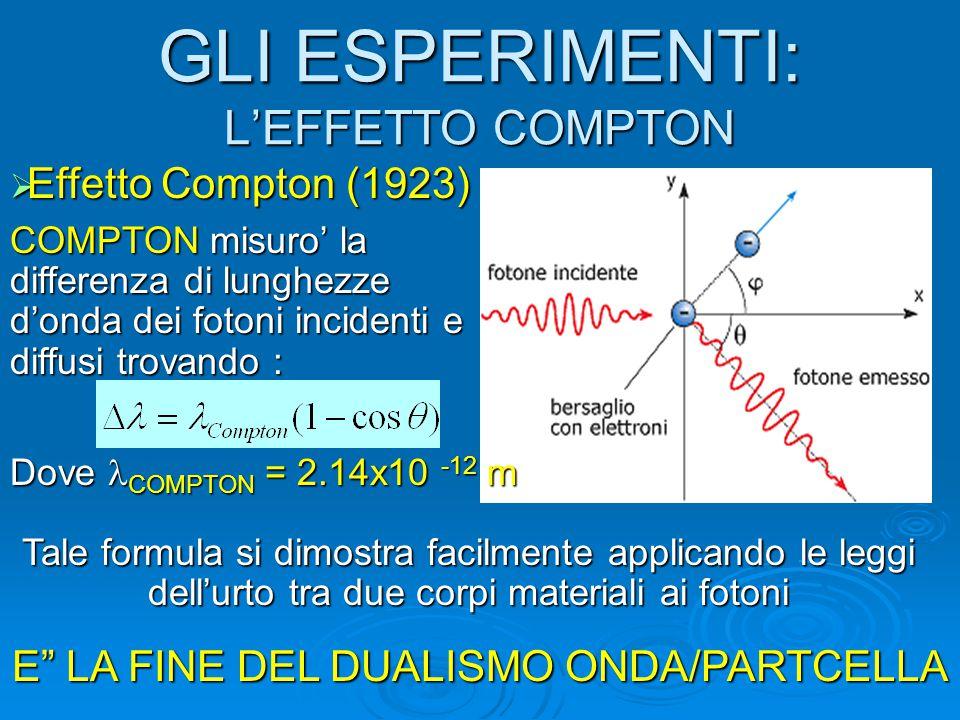 GLI ESPERIMENTI: L'EFFETTO COMPTON  Effetto Compton (1923) Dove COMPTON = 2.14x10 -12 m COMPTON misuro' la differenza di lunghezze d'onda dei fotoni