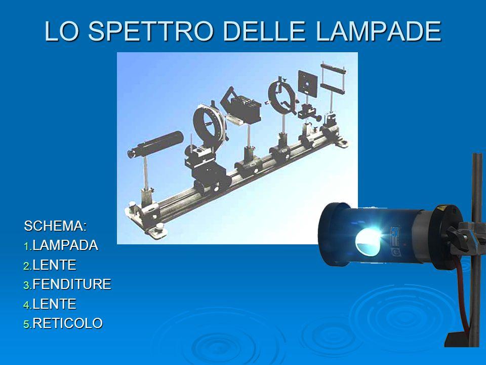 LO SPETTRO DELLE LAMPADE SCHEMA: 1. LAMPADA 2. LENTE 3. FENDITURE 4. LENTE 5. RETICOLO