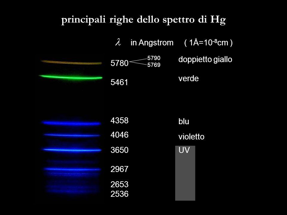 principali righe dello spettro di Hg in Angstrom ( 1Å=10 -8 cm ) 5780 5461 4358 4046 3650 2967 2653 2536 5790 5769 doppietto giallo verde blu violetto