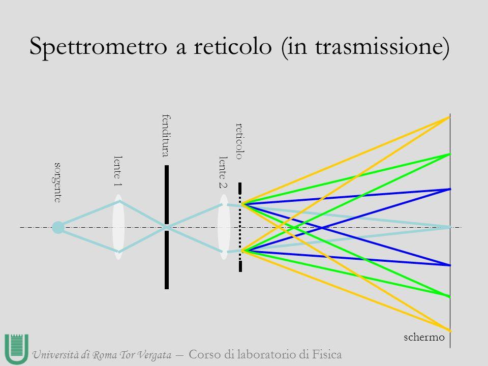 Università di Roma Tor Vergata ― Corso di laboratorio di Fisica Spettrometro a reticolo (in trasmissione) fenditura lente 1 lente 2 sorgente reticolo
