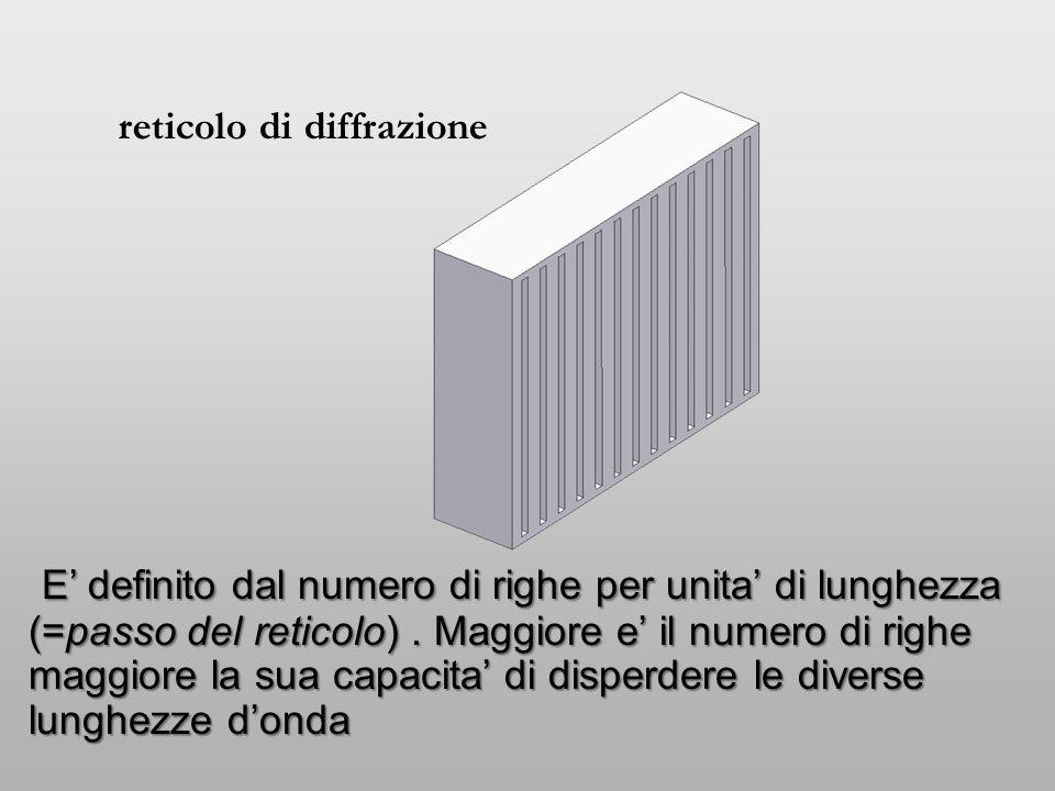 reticolo di diffrazione E' definito dal numero di righe per unita' di lunghezza (=passo del reticolo). Maggiore e' il numero di righe maggiore la sua