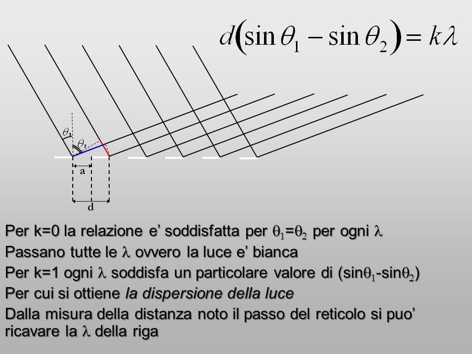 d a Per k=0 la relazione e' soddisfatta per   =   per ogni Per k=0 la relazione e' soddisfatta per   =   per ogni Passano tutte le ovvero la l