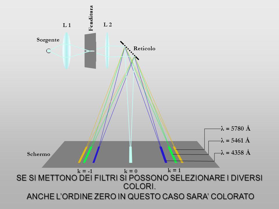 L 1 L 2 Fenditura Schermo Sorgente Reticolo k = 0 k = -1 k = 1 λ = 5461 Å λ = 4358 Å λ = 5780 Å SE SI METTONO DEI FILTRI SI POSSONO SELEZIONARE I DIVE