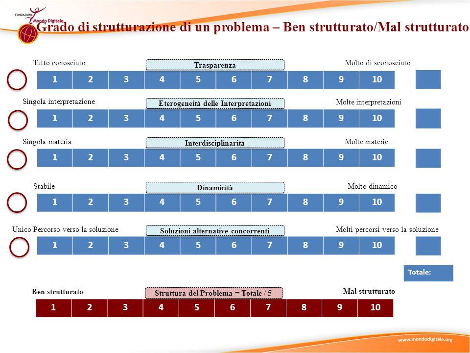 12345678910 Trasparenza Ben strutturato Mal strutturato 12345678910 Eterogeneità delle Interpretazioni 12345678910 Interdisciplinarità 12345678910 Dinamicità 12345678910 Soluzioni alternative concorrenti Tutto conosciuto Singola interpretazione Stabile Singola materia Unico Percorso verso la soluzione Molto di sconosciuto Molte interpretazioni Molte materie Molti percorsi verso la soluzione Molto dinamico 12345678910 Struttura del Problema = Totale / 5 Totale: Grado di strutturazione di un problema – Ben strutturato/Mal strutturato