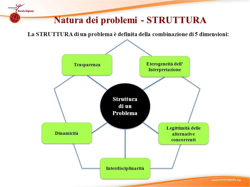 di un Problema Struttura di un Problema Natura dei problemi - STRUTTURA Trasparenza Eterogeneità dell' Interpretazione Dinamicità Interdisciplinarità La STRUTTURA di un problema è definita della combinazione di 5 dimensioni: Legittimità delle alternative concorrenti