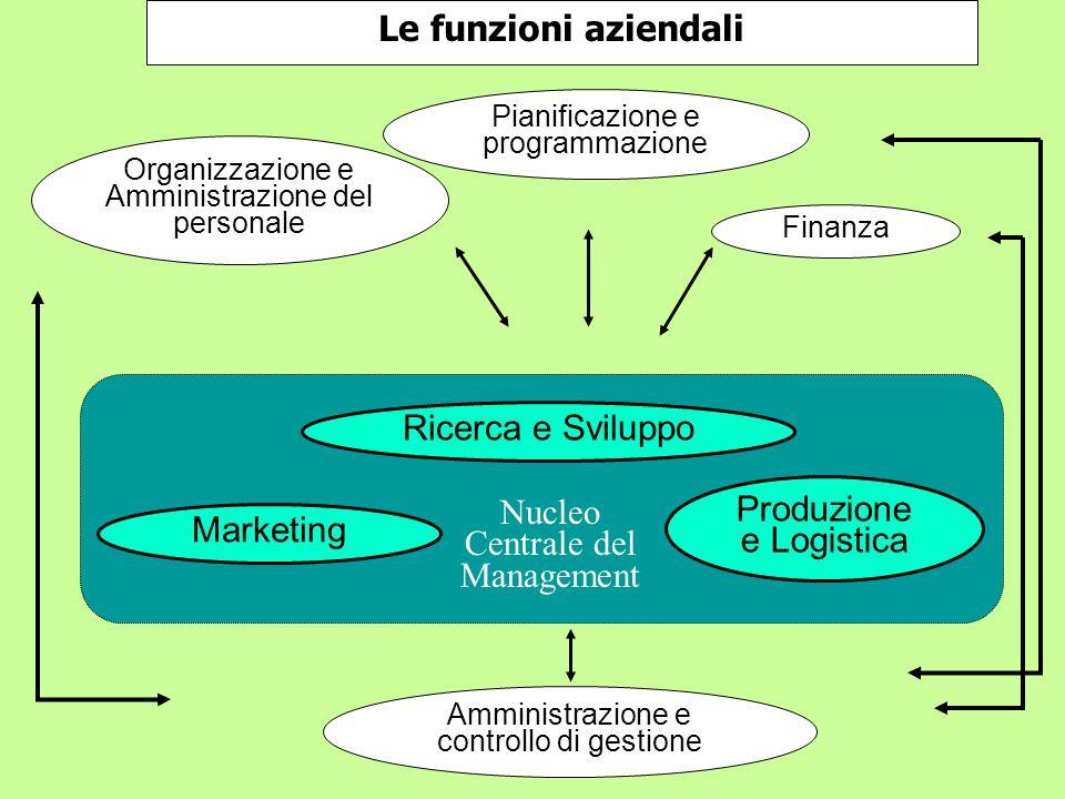 Le funzioni aziendali Pianificazione e programmazione Organizzazione e Amministrazione del personale Finanza Amministrazione e controllo di gestione Ricerca e Sviluppo Marketing Produzione e Logistica Nucleo Centrale del Management