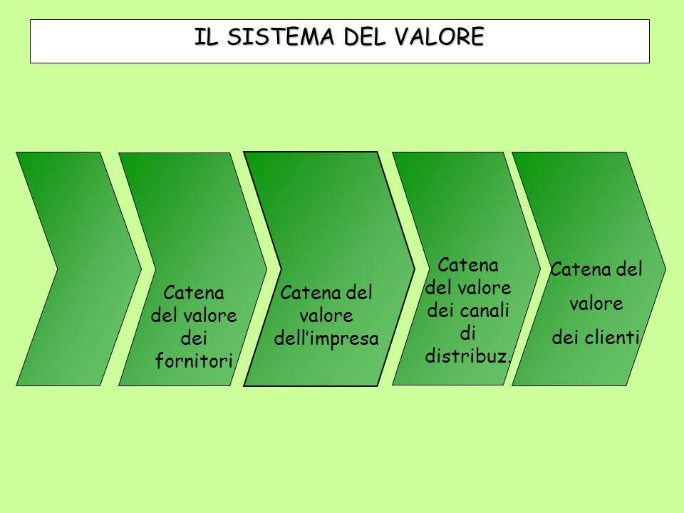 Catena del valore dell'impresa Catena del valore dei fornitori Catena del valore dei canali di distribuz.