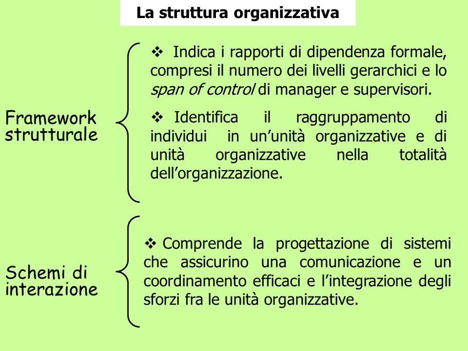 La struttura organizzativa Framework strutturale Schemi di interazione  Comprende la progettazione di sistemi che assicurino una comunicazione e un coordinamento efficaci e l'integrazione degli sforzi fra le unità organizzative.