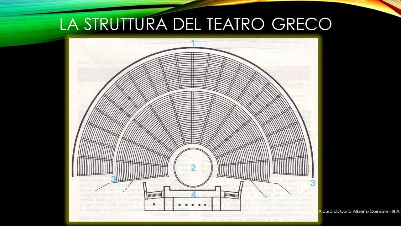 LA STRUTTURA DEL TEATRO GRECO A cura di: Carlo Alberto Correale - III A