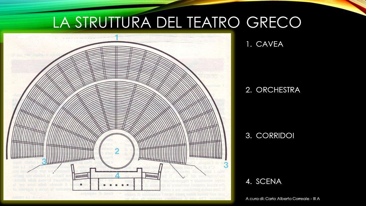 LA STRUTTURA DEL TEATRO GRECO 1.CAVEA 2.ORCHESTRA 3.CORRIDOI 4.SCENA A cura di: Carlo Alberto Correale - III A