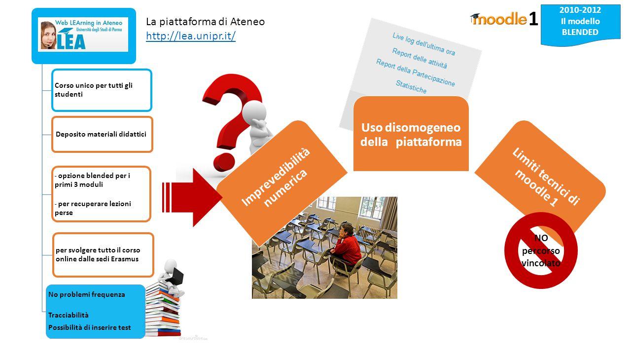 2010-2012 Il modello BLENDED La piattaforma di Ateneo http://lea.unipr.it/ http://lea.unipr.it/ 1 Imprevedibilità numerica Uso disomogeneo della piattaforma Limiti tecnici di moodle 1 NO percorso vincolato Corso unico per tutti gli studenti Deposito materiali didattici - opzione blended per i primi 3 moduli - per recuperare lezioni perse per svolgere tutto il corso online dalle sedi Erasmus No problemi frequenza Tracciabilità Possibilità di inserire test
