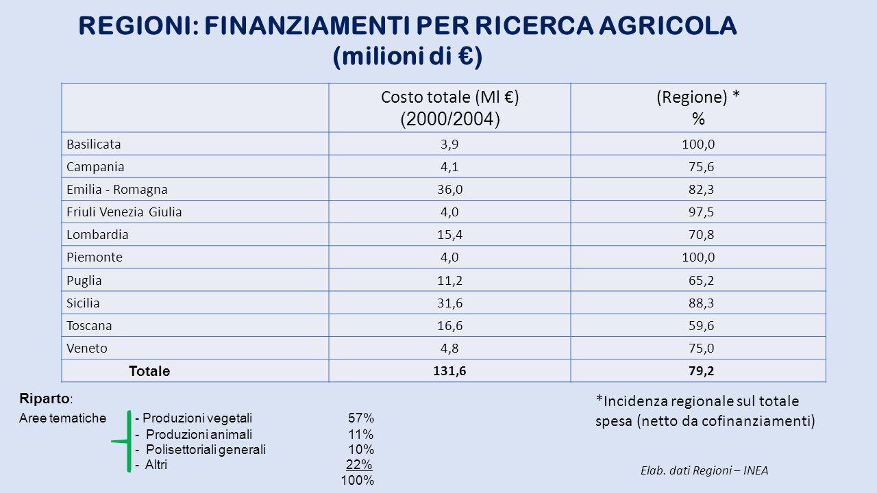 Costo totale (Ml €) (2000/2004) (Regione) * % Basilicata3,9100,0 Campania4,1 75,6 Emilia - Romagna36,0 82,3 Friuli Venezia Giulia4,0 97,5 Lombardia15,