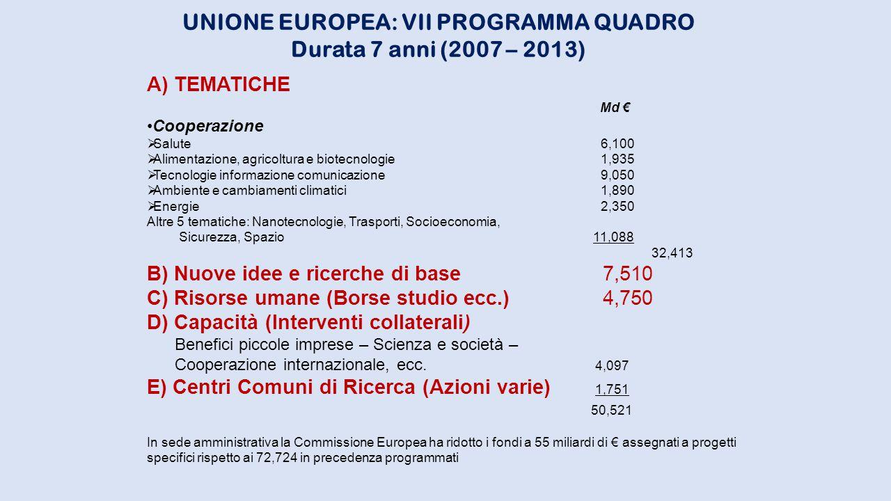 UNIONE EUROPEA: VII PROGRAMMA QUADRO Durata 7 anni (2007 – 2013) A) TEMATICHE Md € Cooperazione  Salute 6,100  Alimentazione, agricoltura e biotecno