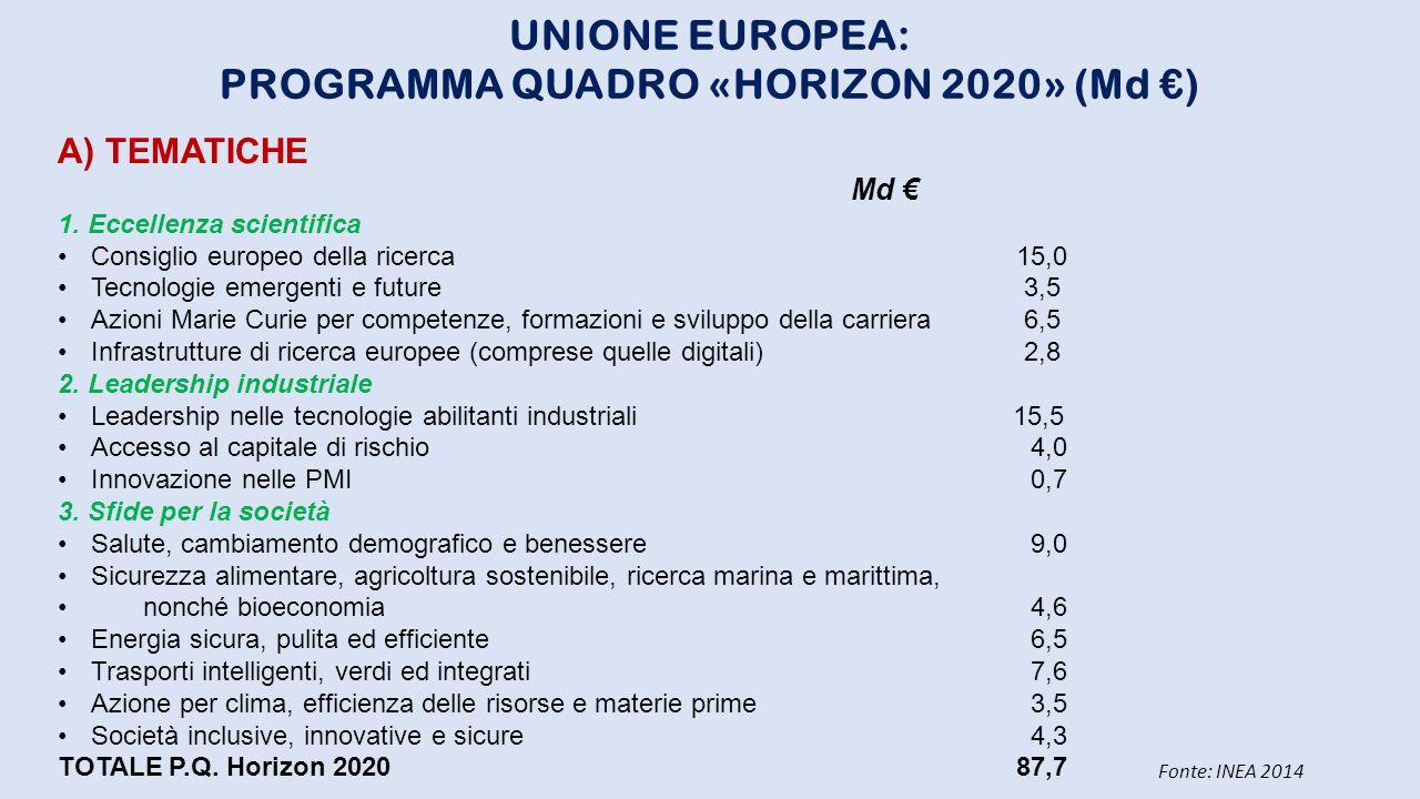 UNIONE EUROPEA: PROGRAMMA QUADRO «HORIZON 2020» (Md €) A) TEMATICHE Md € 1. Eccellenza scientifica Consiglio europeo della ricerca15,0 Tecnologie emer