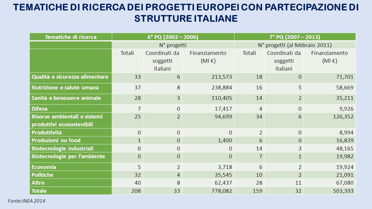 Tematiche di ricerca6° PQ (2002 – 2006)7° PQ (2007 – 2013) N° progettiN° progetti (al febbraio 2011) Totali Coordinati da soggetti italiani Finanziame