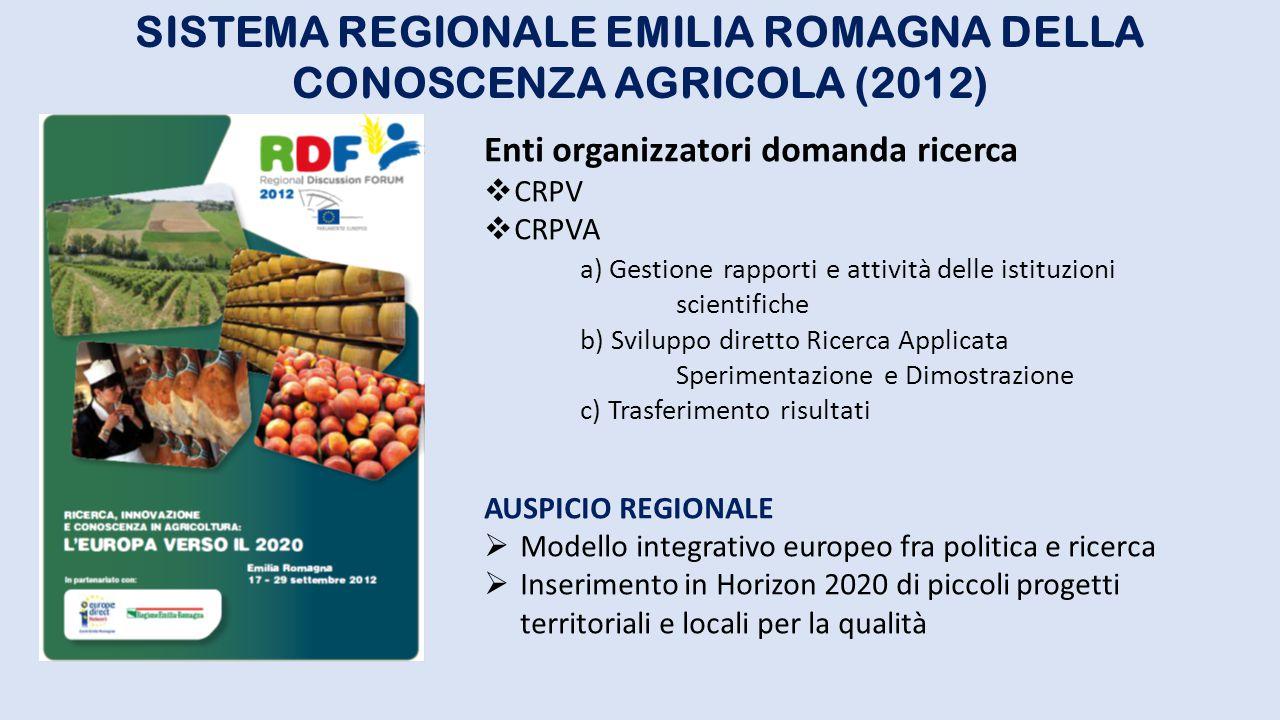 SISTEMA REGIONALE EMILIA ROMAGNA DELLA CONOSCENZA AGRICOLA (2012) Enti organizzatori domanda ricerca  CRPV  CRPVA a) Gestione rapporti e attività de