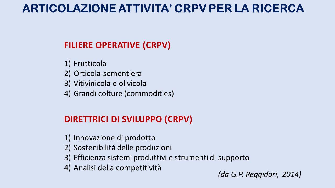 ARTICOLAZIONE ATTIVITA' CRPV PER LA RICERCA DIRETTRICI DI SVILUPPO (CRPV) 1)Innovazione di prodotto 2)Sostenibilità delle produzioni 3)Efficienza sist