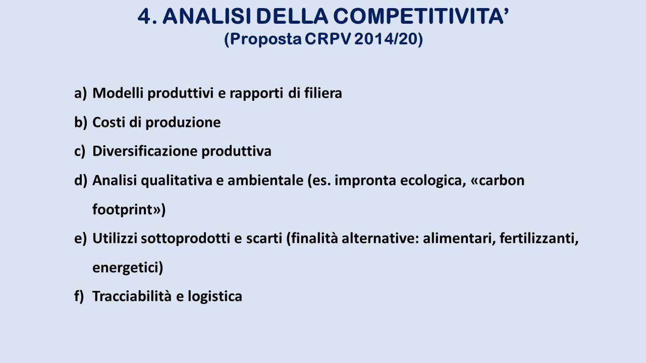 4. ANALISI DELLA COMPETITIVITA' (Proposta CRPV 2014/20) a)Modelli produttivi e rapporti di filiera b)Costi di produzione c)Diversificazione produttiva