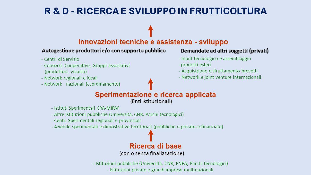 R & D - RICERCA E SVILUPPO IN FRUTTICOLTURA Innovazioni tecniche e assistenza - sviluppo Sperimentazione e ricerca applicata Ricerca di base - Input t