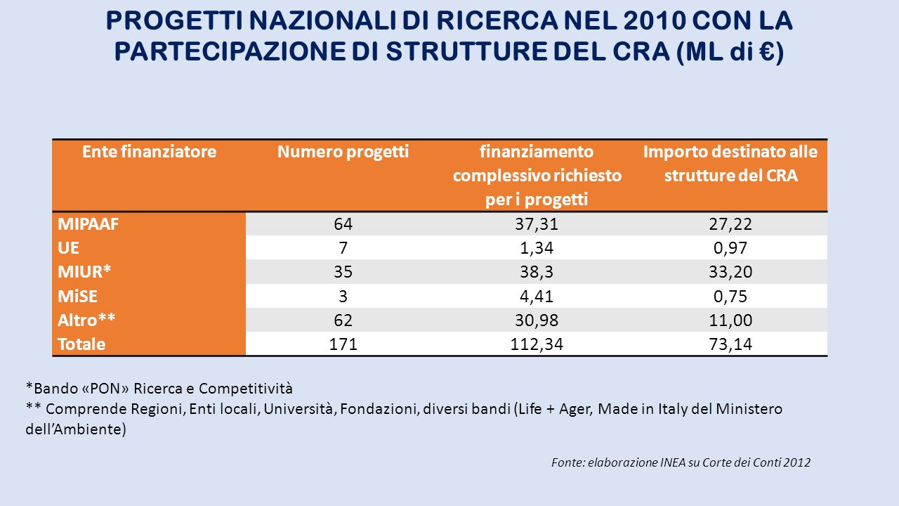 Regione o P.A.Media 2007 - 2011Media 2010/2011 Abruzzo*2,1081,940 Emilia Romagna3,7462,083 Lombardia3,6822,674 Piemonte4,7683,573 Sicilia2,8861,565 Toscana1,8791,068 P.A.