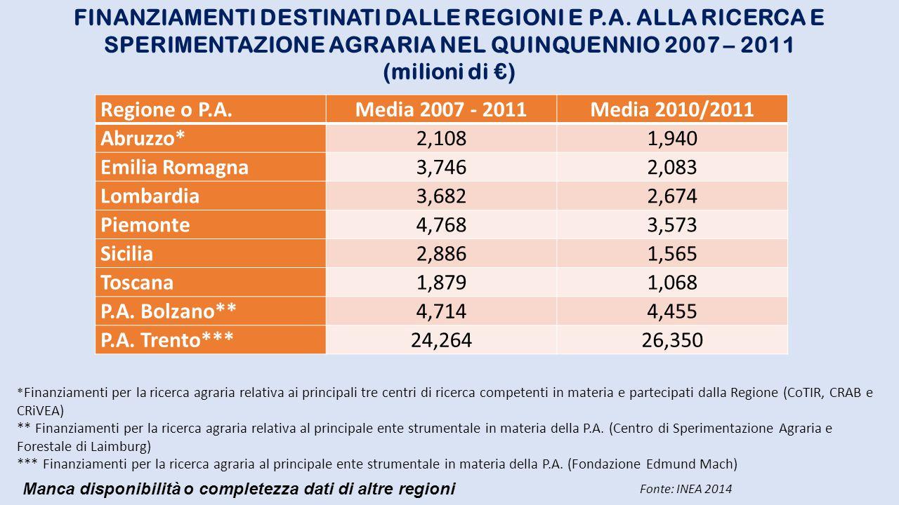 Costo totale (Ml €) (2000/2004) (Regione) * % Basilicata3,9100,0 Campania4,1 75,6 Emilia - Romagna36,0 82,3 Friuli Venezia Giulia4,0 97,5 Lombardia15,4 70,8 Piemonte4,0100,0 Puglia11,2 65,2 Sicilia31,6 88,3 Toscana16,6 59,6 Veneto4,8 75,0 Totale131,6 79,2 REGIONI: FINANZIAMENTI PER RICERCA AGRICOLA (milioni di €) Riparto : Aree tematiche - Produzioni vegetali 57% - Produzioni animali11% - Polisettoriali generali10% - Altri 22% 100% Elab.