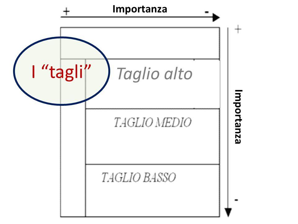 """Importanza Taglio alto I """"tagli"""""""