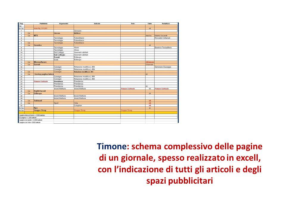 Timone: schema complessivo delle pagine di un giornale, spesso realizzato in excell, con l'indicazione di tutti gli articoli e degli spazi pubblicitar