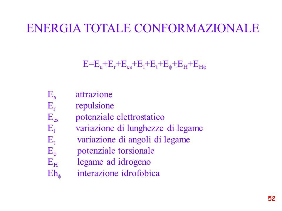 ENERGIA TOTALE CONFORMAZIONALE E=E a +E r +E es +E l +E t +E  +E H +E H  E a attrazione E r repulsione E es potenziale elettrostatico E l variazione di lunghezze di legame E t variazione di angoli di legame E  potenziale torsionale E H legame ad idrogeno Eh  interazione idrofobica 52