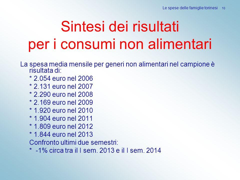 Sintesi dei risultati per i consumi non alimentari La spesa media mensile per generi non alimentari nel campione è risultata di: * 2.054 euro nel 2006 * 2.131 euro nel 2007 * 2.290 euro nel 2008 * 2.169 euro nel 2009 * 1.920 euro nel 2010 * 1.904 euro nel 2011 * 1.809 euro nel 2012 * 1.844 euro nel 2013 Confronto ultimi due semestri: * -1% circa tra il I sem.