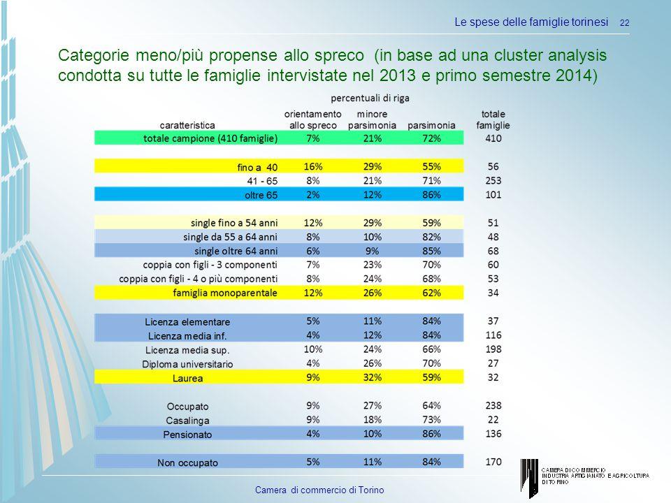 Camera di commercio di Torino Le spese delle famiglie torinesi 22 Categorie meno/più propense allo spreco (in base ad una cluster analysis condotta su tutte le famiglie intervistate nel 2013 e primo semestre 2014)