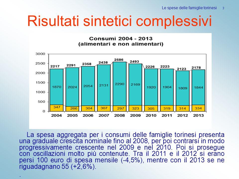 Risultati sintetici complessivi La spesa aggregata per i consumi delle famiglie torinesi presenta una graduale crescita nominale fino al 2008, per poi contrarsi in modo progressivamente crescente nel 2009 e nel 2010.