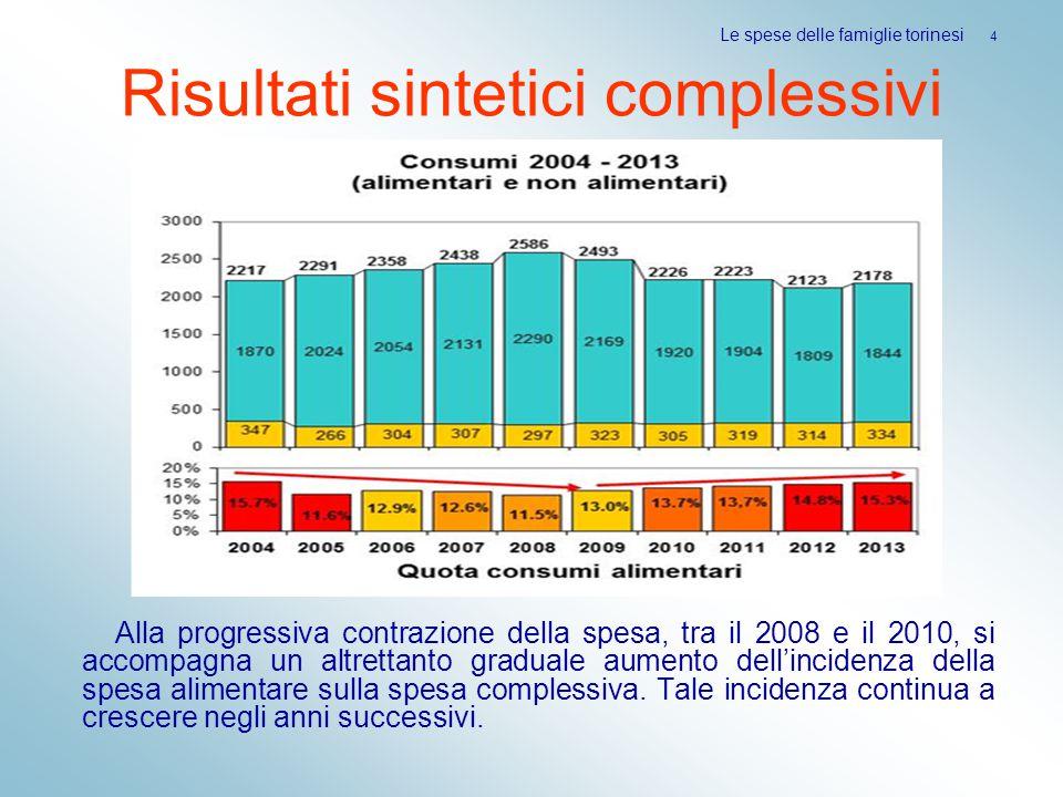 Risultati sintetici complessivi Alla progressiva contrazione della spesa, tra il 2008 e il 2010, si accompagna un altrettanto graduale aumento dell'incidenza della spesa alimentare sulla spesa complessiva.