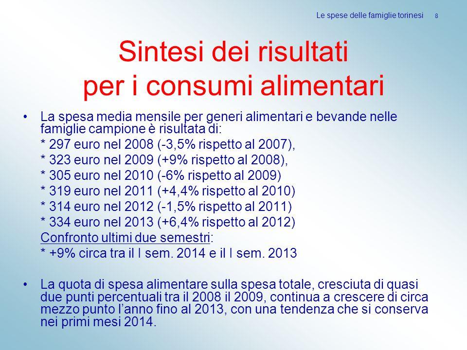 Sintesi dei risultati per i consumi alimentari La spesa media mensile per generi alimentari e bevande nelle famiglie campione è risultata di: * 297 euro nel 2008 (-3,5% rispetto al 2007), * 323 euro nel 2009 (+9% rispetto al 2008), * 305 euro nel 2010 (-6% rispetto al 2009) * 319 euro nel 2011 (+4,4% rispetto al 2010) * 314 euro nel 2012 (-1,5% rispetto al 2011) * 334 euro nel 2013 (+6,4% rispetto al 2012) Confronto ultimi due semestri: * +9% circa tra il I sem.