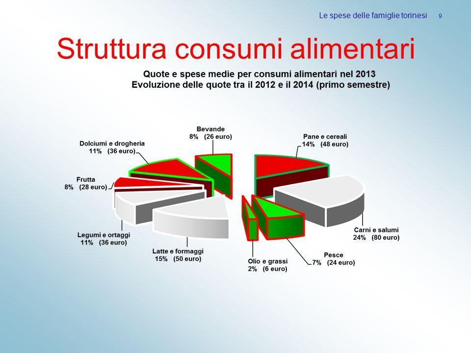 Struttura consumi alimentari Le spese delle famiglie torinesi 9