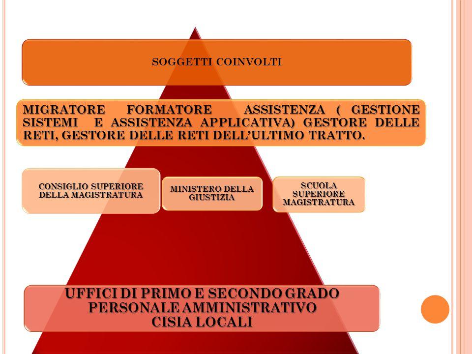 SOGGETTI COINVOLTI UFFICI DI PRIMO E SECONDO GRADO PERSONALE AMMINISTRATIVO CISIA LOCALI CONSIGLIO SUPERIORE DELLA MAGISTRATURA SCUOLA SUPERIORE MAGISTRATURA MIGRATORE FORMATORE ASSISTENZA ( GESTIONE SISTEMI E ASSISTENZA APPLICATIVA) GESTORE DELLE RETI, GESTORE DELLE RETI DELL'ULTIMO TRATTO.