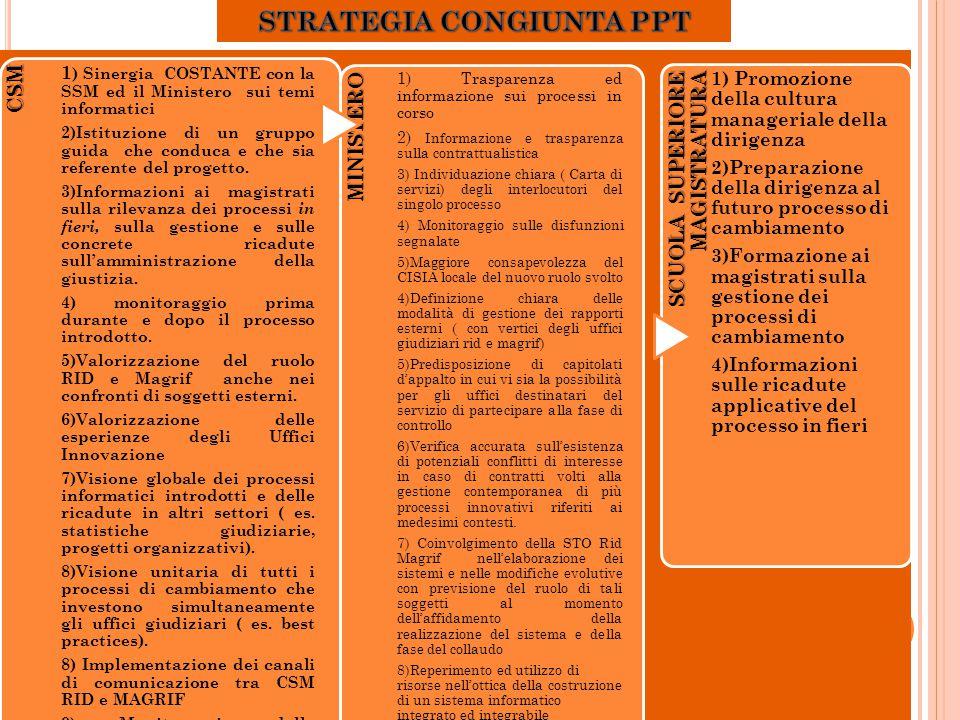 CSM CSM 1 ) Sinergia COSTANTE con la SSM ed il Ministero sui temi informatici 2)Istituzione di un gruppo guida che conduca e che sia referente del progetto.