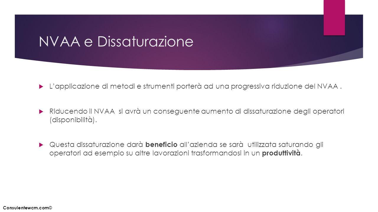 NVAA e Dissaturazione  L'applicazione di metodi e strumenti porterà ad una progressiva riduzione del NVAA.  Riducendo il NVAA si avrà un conseguente