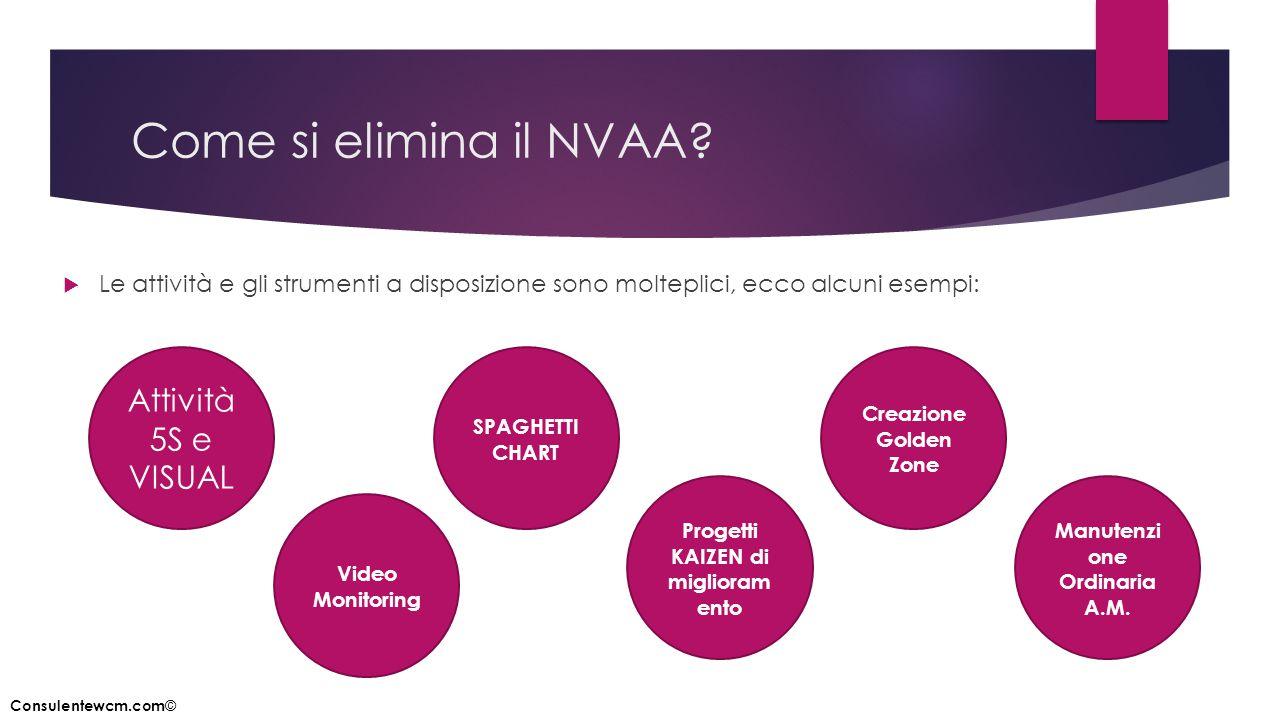 Come si elimina il NVAA?  Le attività e gli strumenti a disposizione sono molteplici, ecco alcuni esempi: Attività 5S e VISUAL Video Monitoring SPAGH