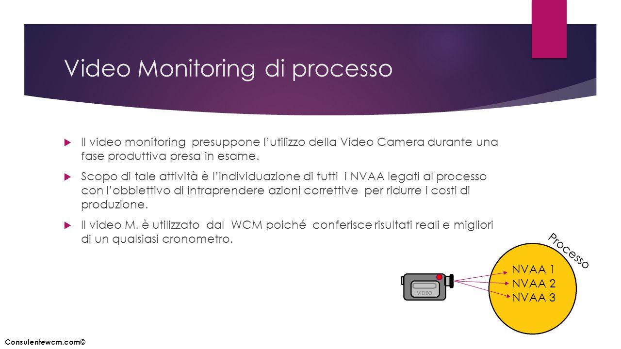 Video Monitoring di processo  Il video monitoring presuppone l'utilizzo della Video Camera durante una fase produttiva presa in esame.  Scopo di tal