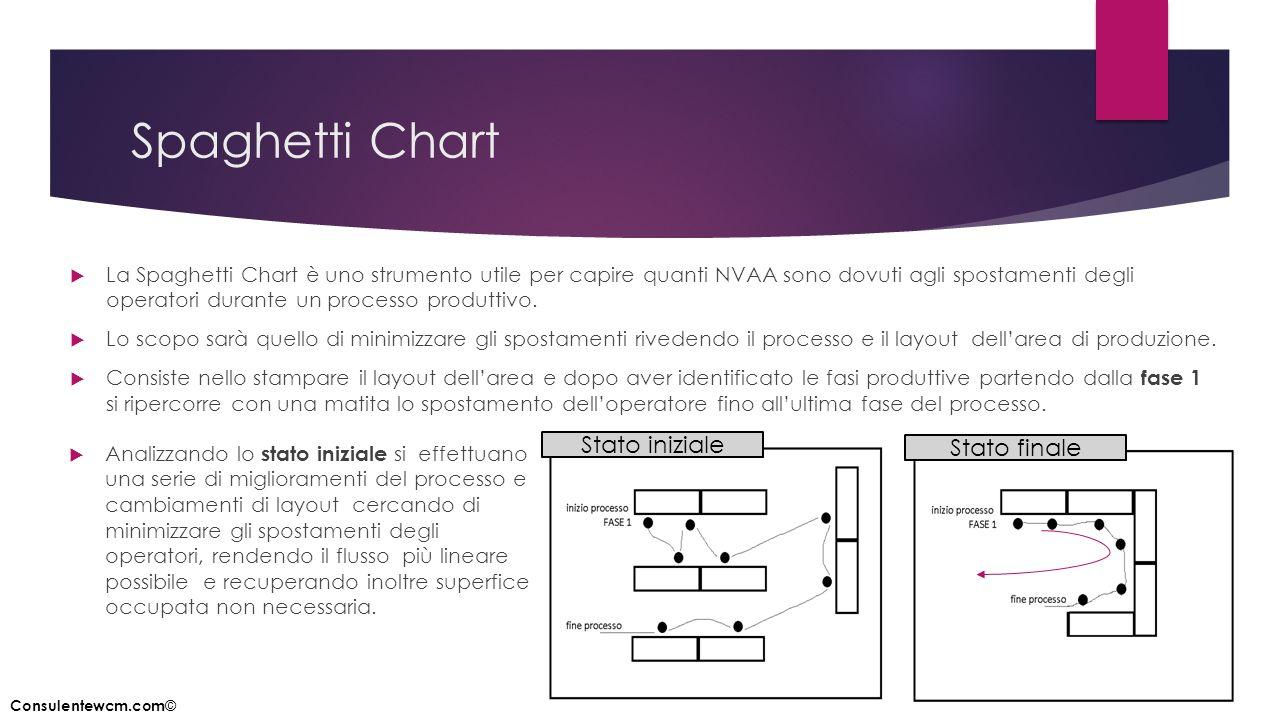 Spaghetti Chart  La Spaghetti Chart è uno strumento utile per capire quanti NVAA sono dovuti agli spostamenti degli operatori durante un processo pro