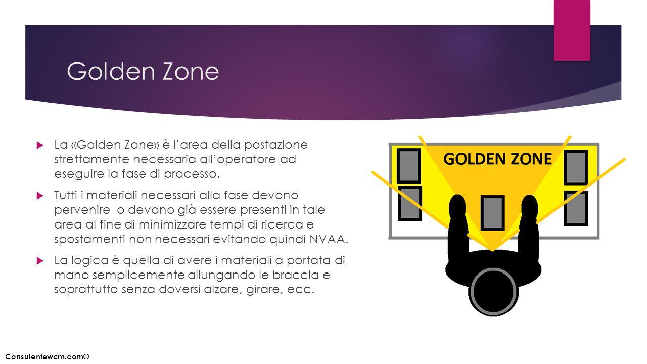 Golden Zone  La «Golden Zone» è l'area della postazione strettamente necessaria all'operatore ad eseguire la fase di processo.  Tutti i materiali ne